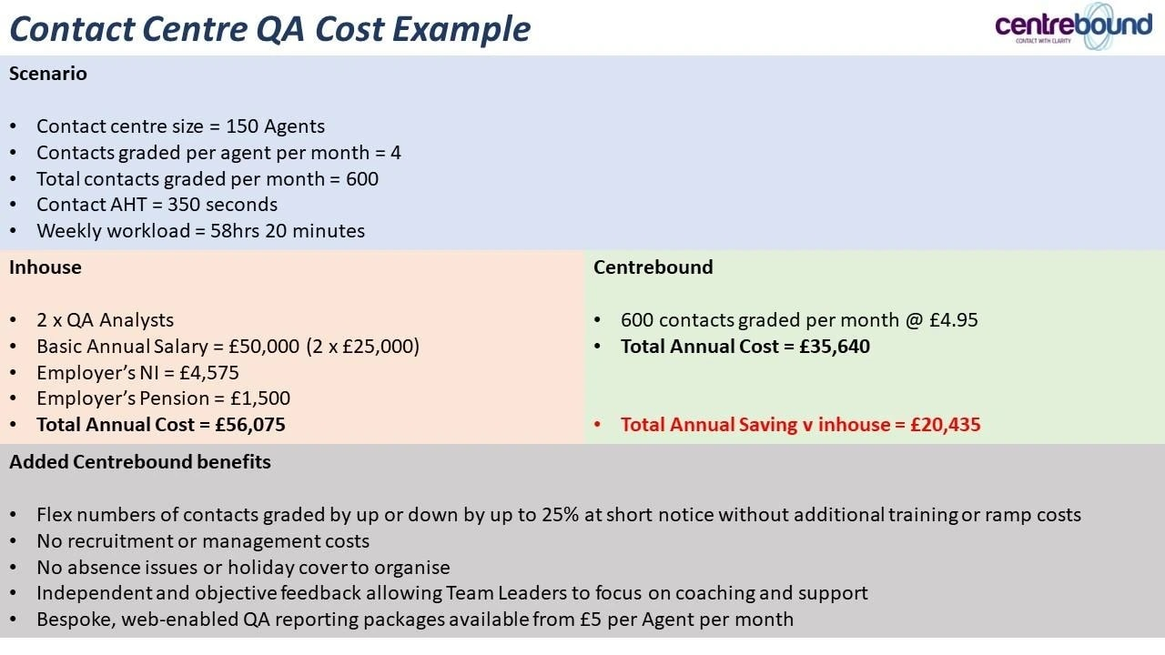 Cost Calculator Infographic Contact Centre Quality Assurance Example